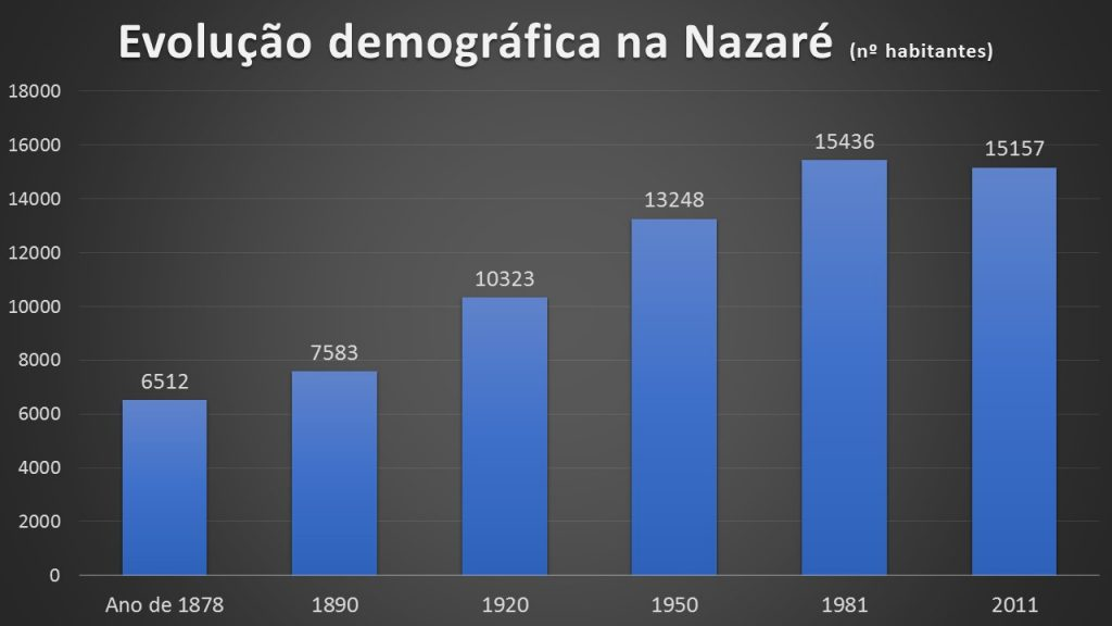 demographic change nazaré portugal