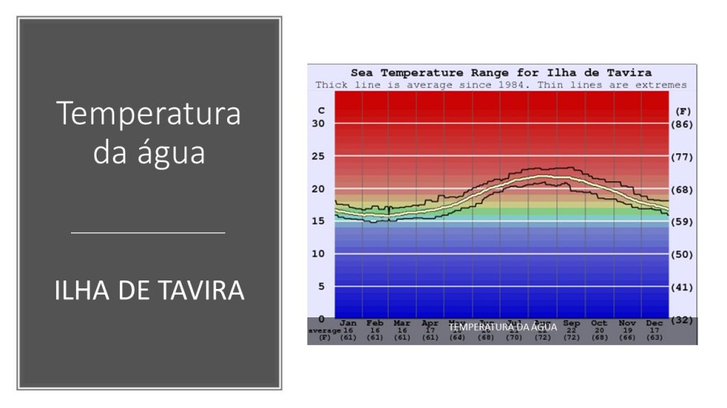 WATER TEMPERATURE TAVIRA ISLAND