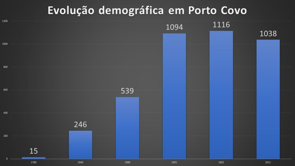 DEMOGRAPHIC DEVELOPMENT IN PORTO COVO