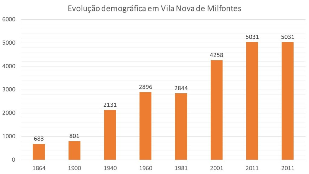 MILFONTES DEMOGRAPHIC EVOLUTION
